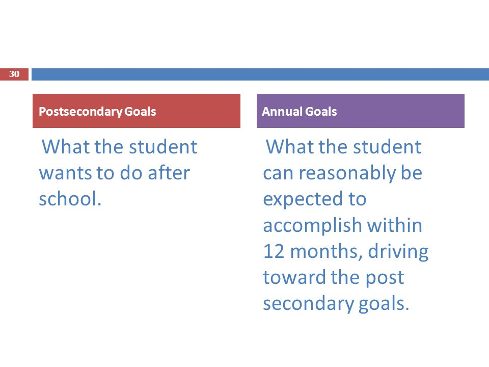 What the student wants to do after school. What the student can reasonably be expected to accomplish within 12 months, driving toward the post seconda