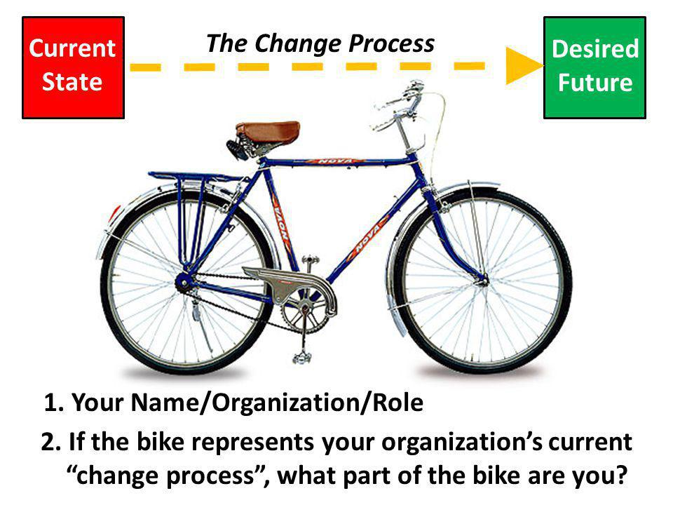 Current State Desired Future The Change Process 1.