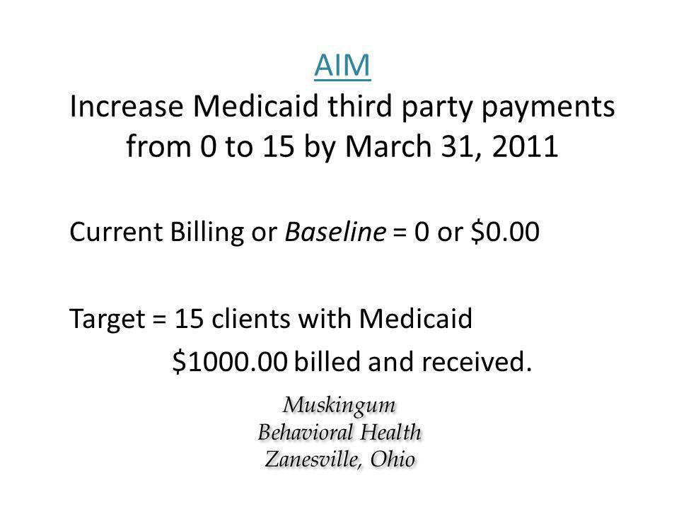 AIM Increase Medicaid third party payments from 0 to 15 by March 31, 2011 Current Billing or Baseline = 0 or $0.00 Target = 15 clients with Medicaid $1000.00 billed and received.