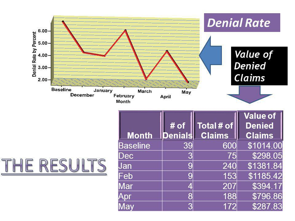 Month # of Denials Total # of Claims Value of Denied Claims Baseline39600$1014.00 Dec375$298.05 Jan9240$1381.84 Feb9153$1185.42 Mar4207$394.17 Apr8188$796.86 May3172$287.83 Denial Rate Value of Denied Claims
