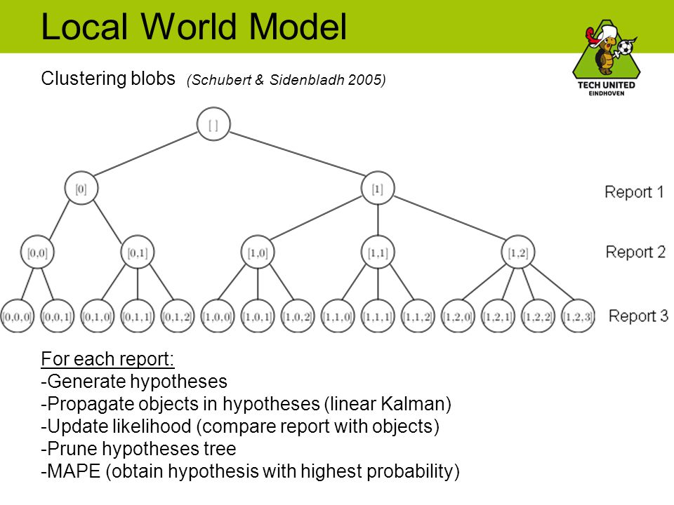 Local World Model Clustering blobs (Schubert & Sidenbladh 2005) For each report: -Generate hypotheses -Propagate objects in hypotheses (linear Kalman) -Update likelihood (compare report with objects) -Prune hypotheses tree -MAPE (obtain hypothesis with highest probability)