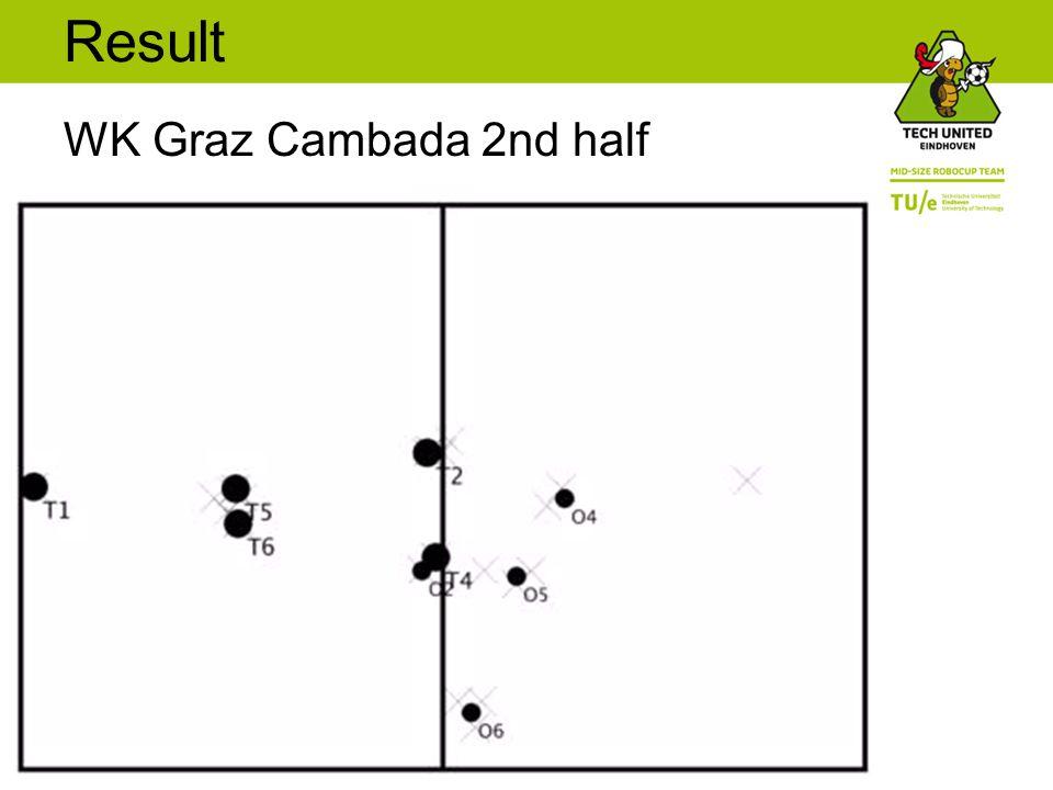 Result WK Graz Cambada 2nd half