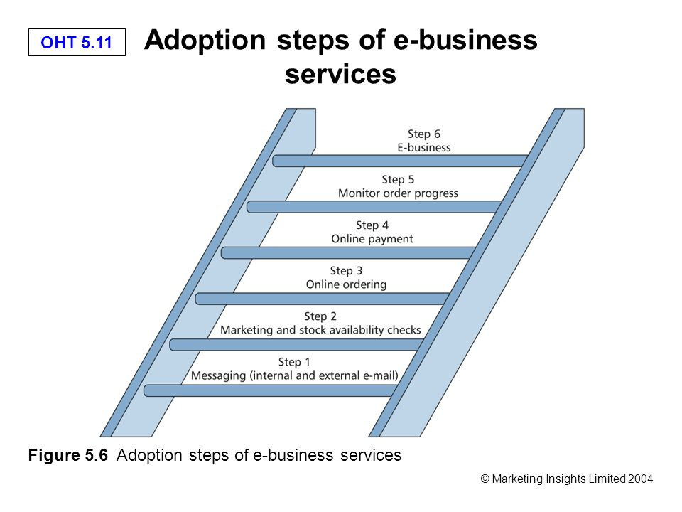 OHT 5.11 © Marketing Insights Limited 2004 Adoption steps of e-business services Figure 5.6 Adoption steps of e-business services
