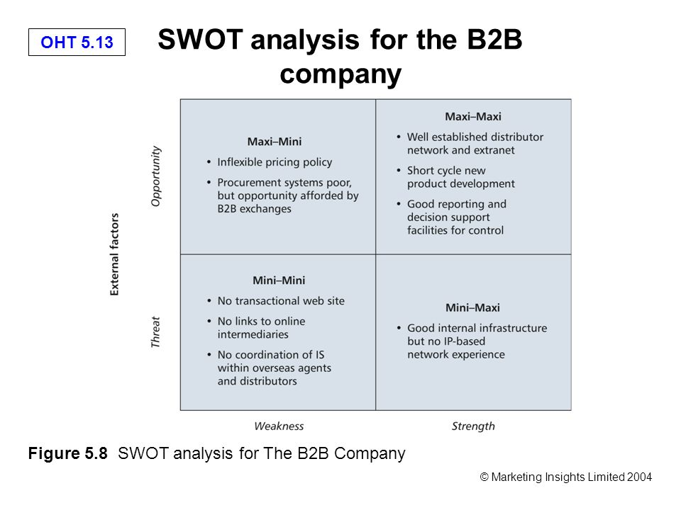 OHT 5.13 © Marketing Insights Limited 2004 SWOT analysis for the B2B company Figure 5.8 SWOT analysis for The B2B Company
