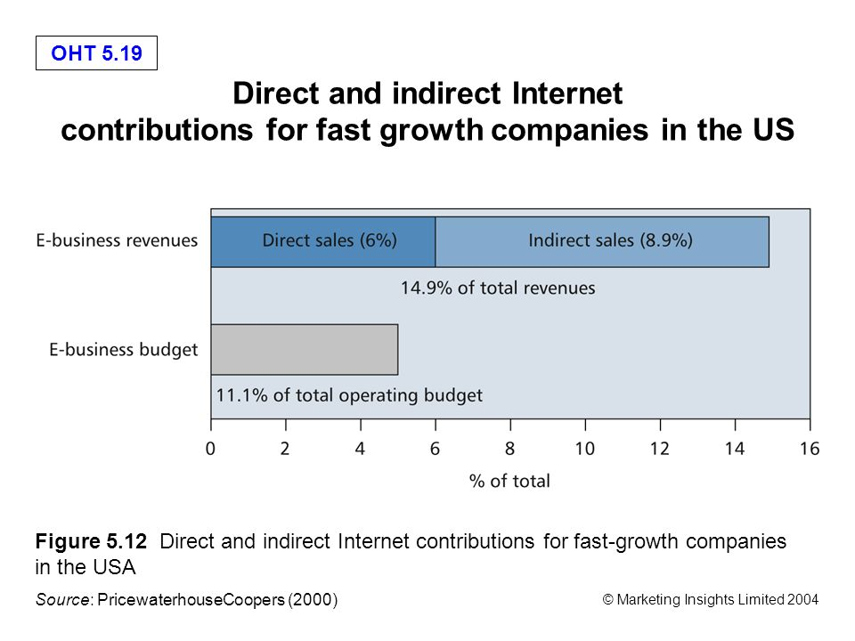 OHT 5.19 © Marketing Insights Limited 2004 Direct and indirect Internet contributions for fast growth companies in the US Figure 5.12 Direct and indirect Internet contributions for fast-growth companies in the USA Source: PricewaterhouseCoopers (2000)