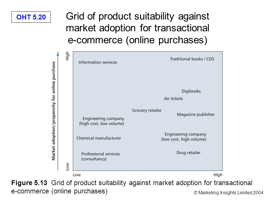 OHT 5.20 © Marketing Insights Limited 2004 Grid of product suitability against market adoption for transactional e-commerce (online purchases) Figure 5.13 Grid of product suitability against market adoption for transactional e-commerce (online purchases)