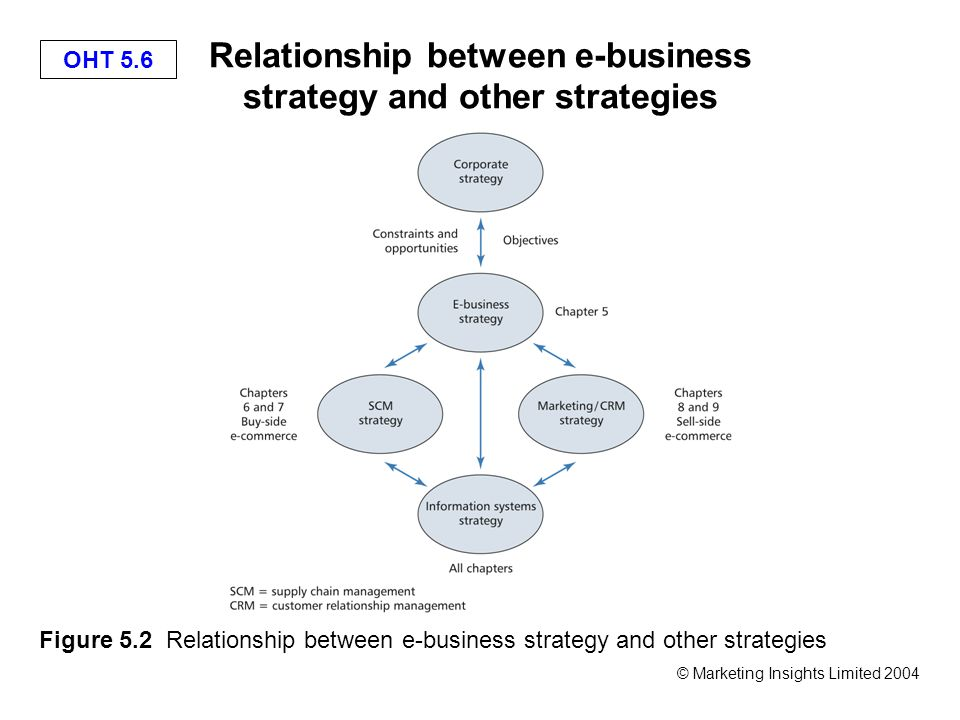 OHT 5.7 © Marketing Insights Limited 2004 A generic strategy process model Figure 5.3 A generic strategy process model