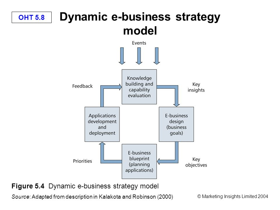 OHT 5.8 © Marketing Insights Limited 2004 Dynamic e-business strategy model Figure 5.4 Dynamic e-business strategy model Source: Adapted from description in Kalakota and Robinson (2000)