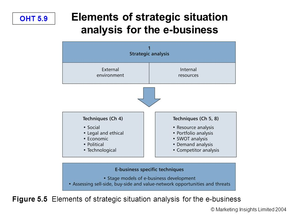 OHT 5.9 © Marketing Insights Limited 2004 Elements of strategic situation analysis for the e-business Figure 5.5 Elements of strategic situation analysis for the e-business