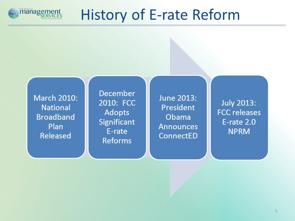 History of E-rate Reform March 2010: National Broadband Plan Released December 2010: FCC Adopts Significant E-rate Reforms June 2013: President Obama Announces ConnectED July 2013: FCC releases E-rate 2.0 NPRM 5