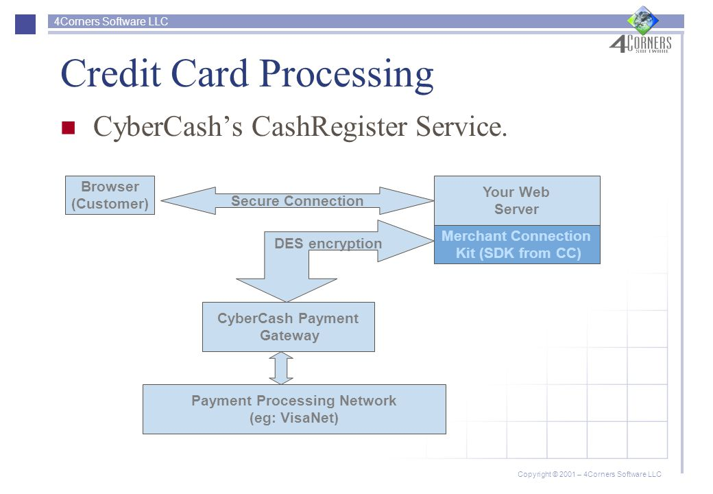 4Corners Software LLC Copyright © 2001 – 4Corners Software LLC Credit Card Processing CyberCash's CashRegister Service.