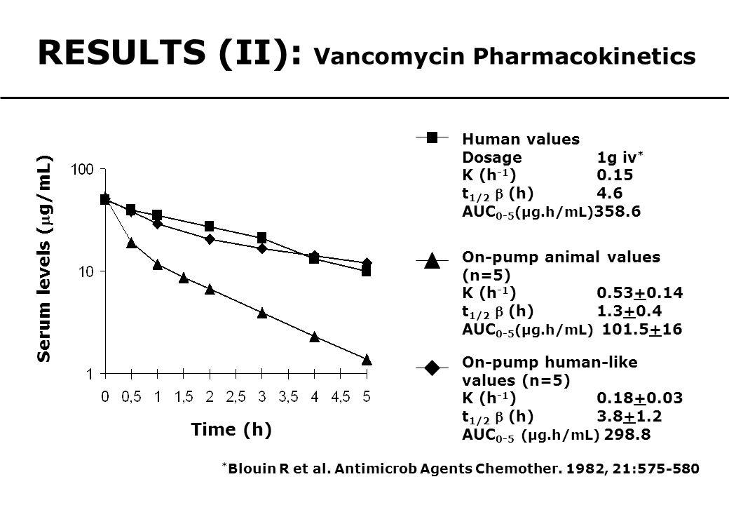 Human values Dosage1g iv * K (h -1 )0.15 t 1/2  (h)4.6 AUC 0-5 (µg.h/mL) 358.6 On-pump animal values (n=5) K (h -1 )0.53+0.14 t 1/2  (h)1.3+0.4 AUC