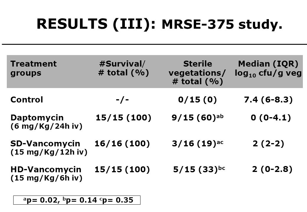RESULTS (III): MRSE-375 study. Treatment groups Control Daptomycin (6 mg/Kg/24h iv) SD-Vancomycin (15 mg/Kg/12h iv) HD-Vancomycin (15 mg/Kg/6h iv) Med