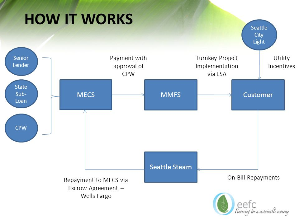 HOW IT WORKS Customer MECS MMFS Senior Lender State Sub- Loan CPW Seattle City Light Seattle Steam On-Bill Repayments Repayment to MECS via Escrow Agreement – Wells Fargo Turnkey Project Implementation via ESA Payment with approval of CPW Utility Incentives