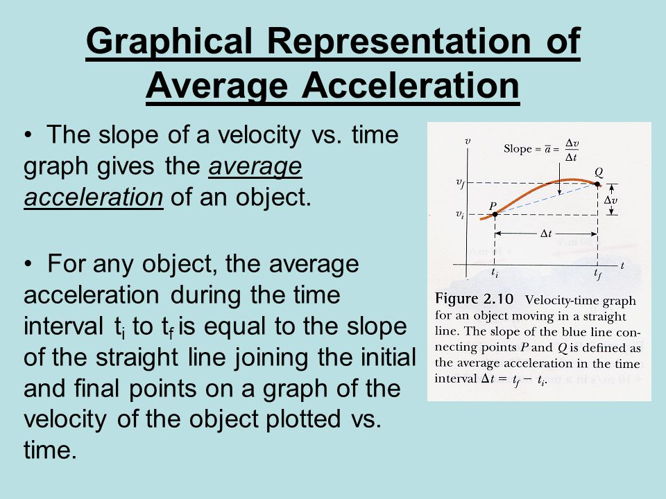 Graphical Representation of Average Acceleration The slope of a velocity vs.
