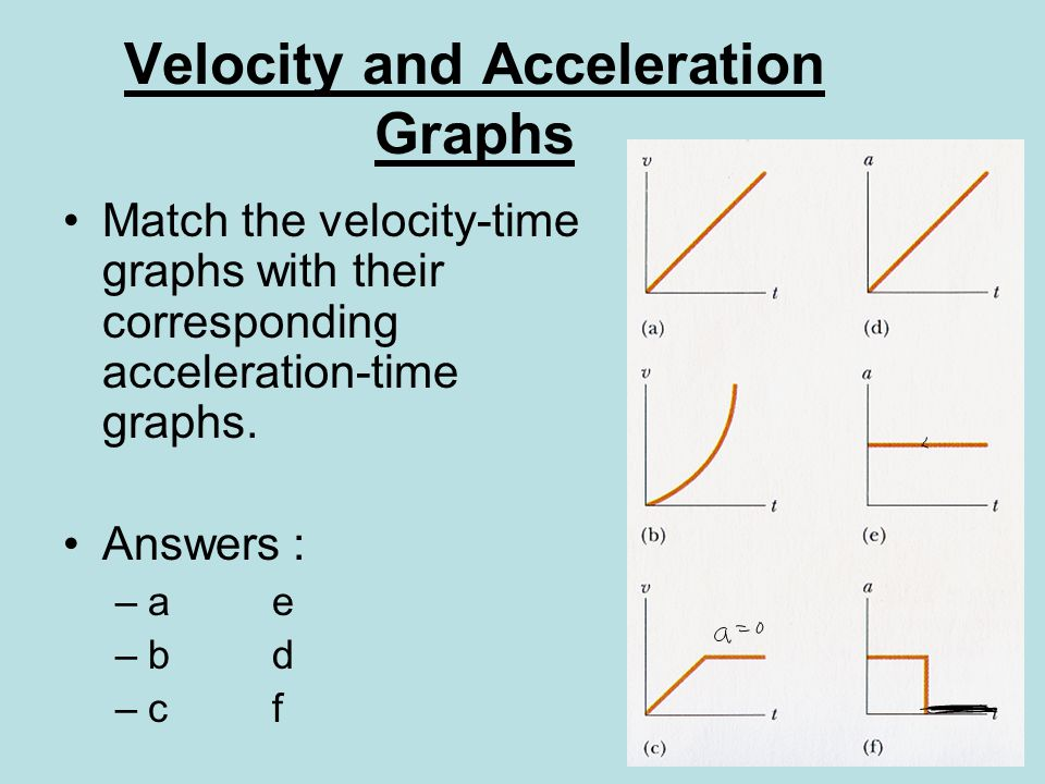 Velocity and Acceleration Graphs Match the velocity-time graphs with their corresponding acceleration-time graphs.