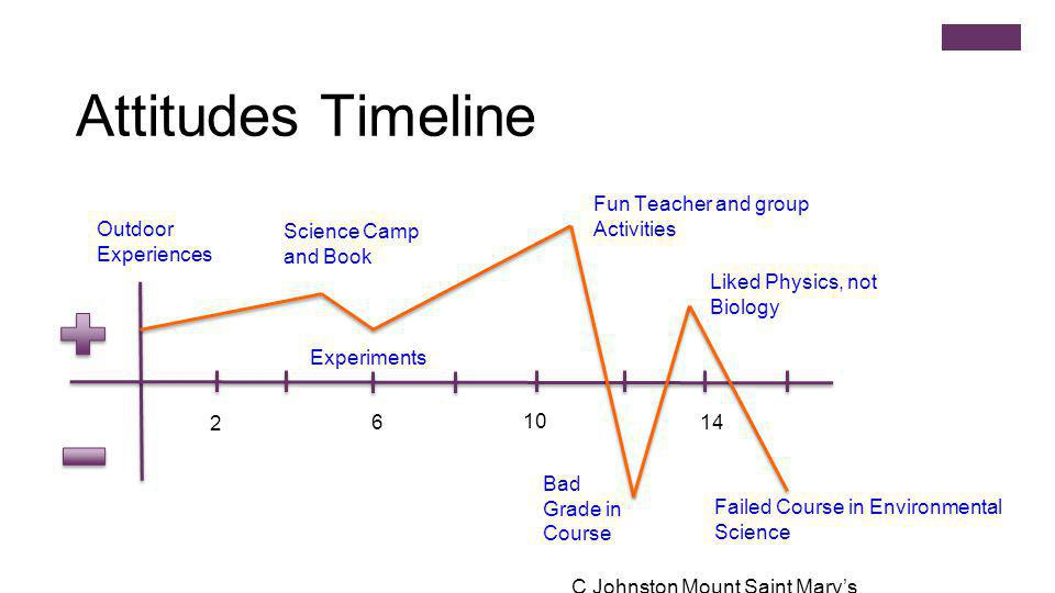Attitudes Timeline 2 6 10 14 Outdoor Experiences Science Camp and Book Experiments Fun Teacher and group Activities Bad Grade in Course Liked Physics, not Biology Failed Course in Environmental Science C Johnston Mount Saint Mary's