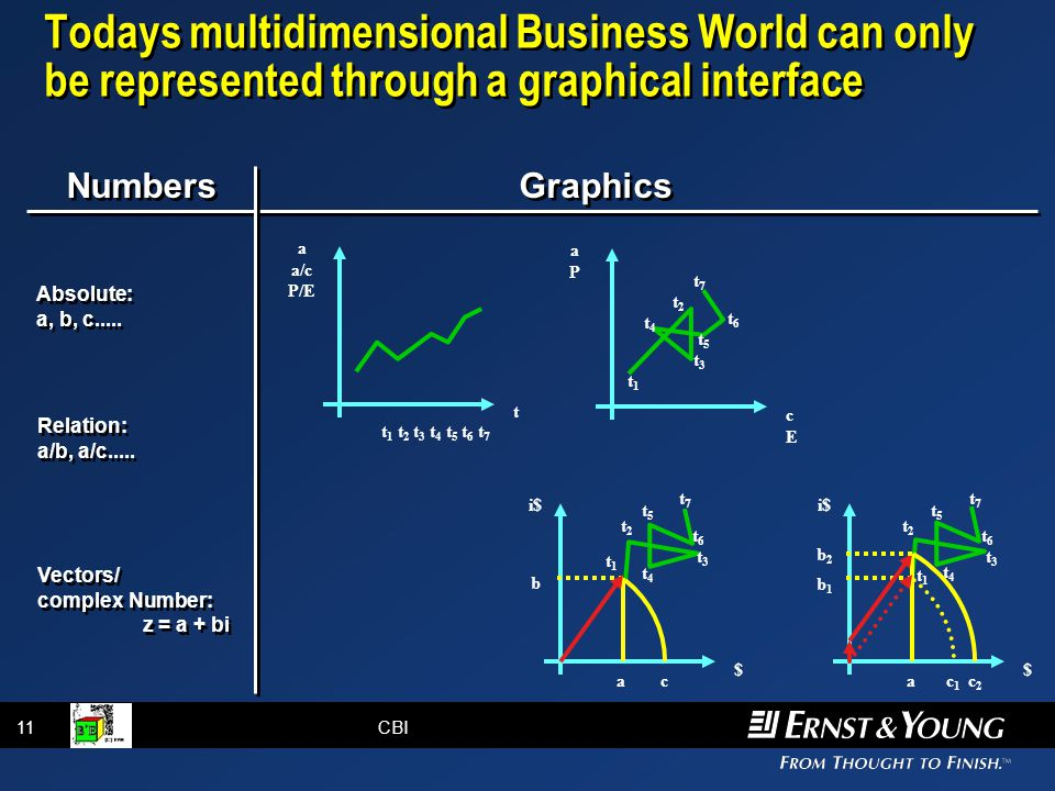 11CBI Todays multidimensional Business World can only be represented through a graphical interface t 1 t 2 t 3 t 4 t 5 t 6 t 7 a a/c P/E t aPaP cEcE t3t3 t5t5 t4t4 t6t6 t1t1 t2t2 t7t7 $$ i$ b t3t3 t5t5 t4t4 t6t6 t1t1 t2t2 t7t7 a c i$ b 2 b 1 t3t3 t5t5 t4t4 t6t6 t1t1 t2t2 t7t7 a c 1 c 2 Vectors/ complex Number: z = a + bi Absolute: a, b, c.....