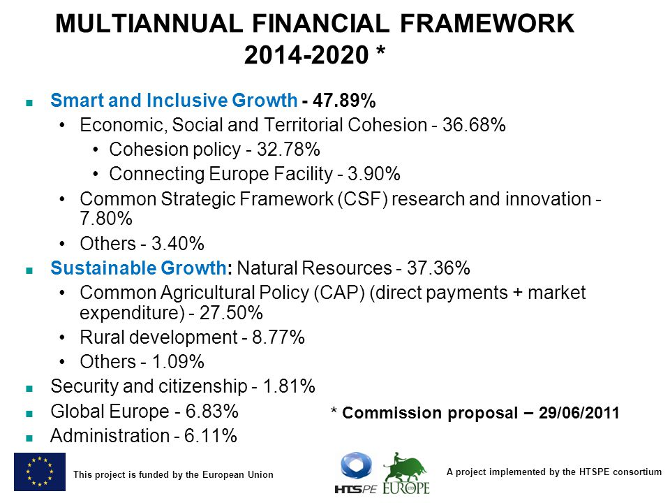 A project implemented by the HTSPE consortium This project is funded by the European Union MULTIANNUAL FINANCIAL FRAMEWORK 2014-2020 * Smart and Inclusive Growth - 47.89% Economic, Social and Territorial Cohesion - 36.68% Cohesion policy - 32.78% Connecting Europe Facility - 3.90% Common Strategic Framework (CSF) research and innovation - 7.80% Others - 3.40% Sustainable Growth: Natural Resources - 37.36% Common Agricultural Policy (CAP) (direct payments + market expenditure) - 27.50% Rural development - 8.77% Others - 1.09% Security and citizenship - 1.81% Global Europe - 6.83% Administration - 6.11% * Commission proposal – 29/06/2011