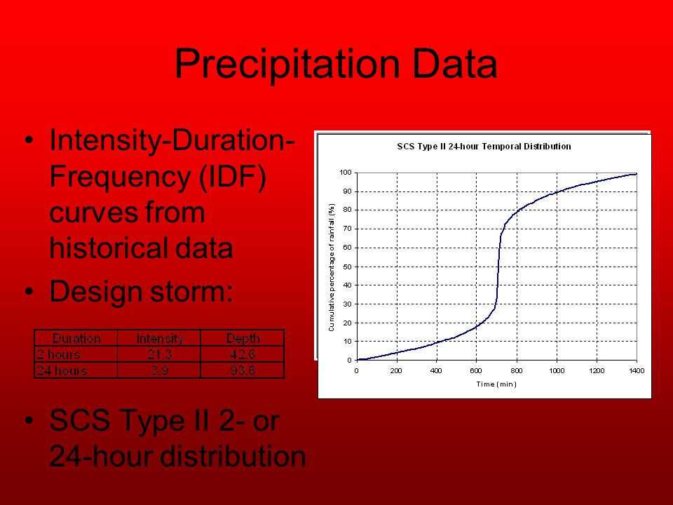 Precipitation Data Intensity-Duration- Frequency (IDF) curves from historical data Design storm: SCS Type II 2- or 24-hour distribution