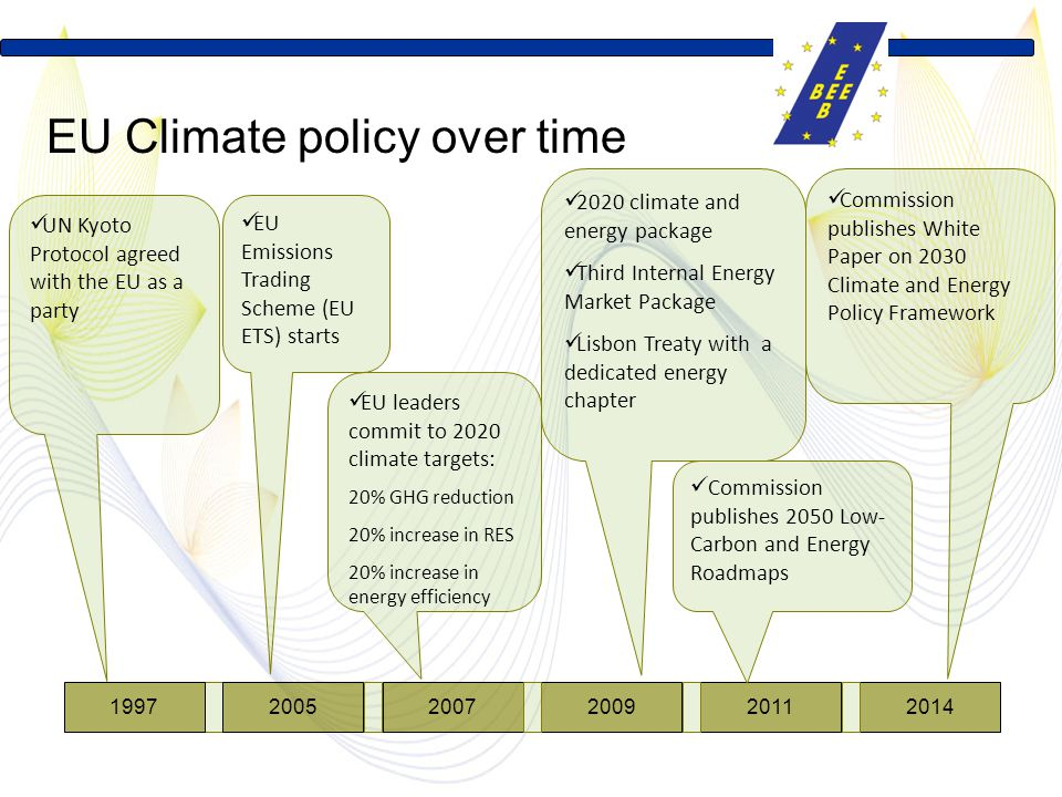 EU climate policy over time EU Climate policy over time 199720052007200920112014 UN Kyoto Protocol agreed with the EU as a party EU Emissions Trading Scheme (EU ETS) starts EU leaders commit to 2020 climate targets: 20% GHG reduction 20% increase in RES 20% increase in energy efficiency 2020 climate and energy package Third Internal Energy Market Package Lisbon Treaty with a dedicated energy chapter Commission publishes 2050 Low- Carbon and Energy Roadmaps Commission publishes White Paper on 2030 Climate and Energy Policy Framework