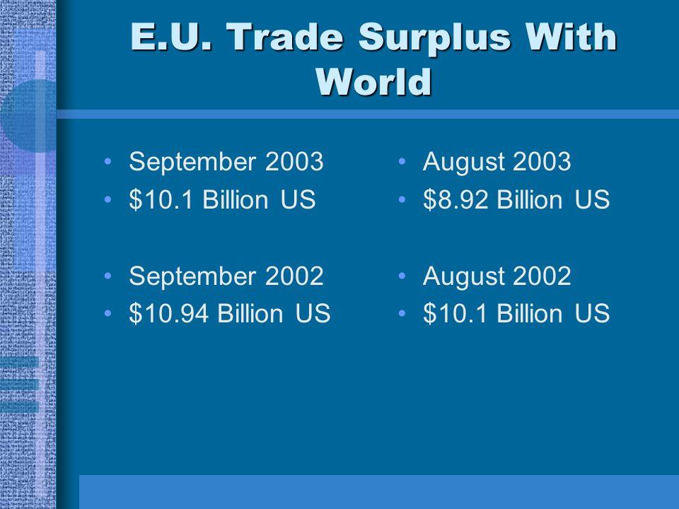 E.U. Trade Surplus With World September 2003 $10.1 Billion US September 2002 $10.94 Billion US August 2003 $8.92 Billion US August 2002 $10.1 Billion