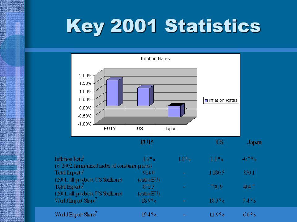 Key 2001 Statistics