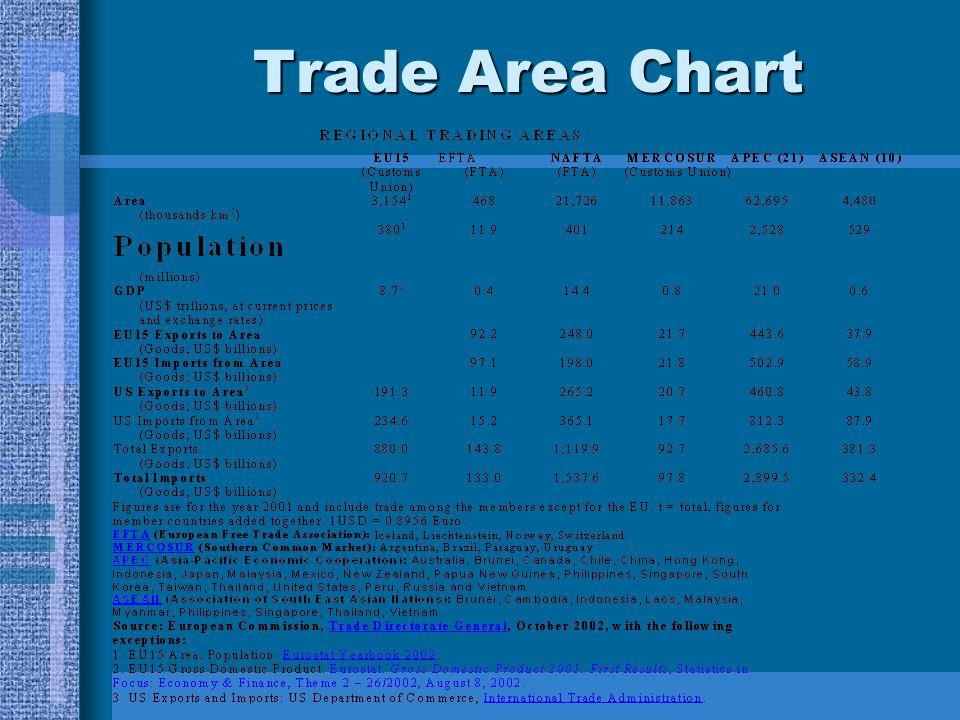 Trade Area Chart