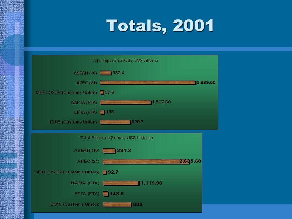 Totals, 2001