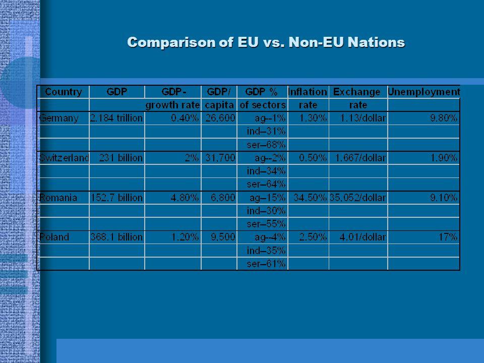 Comparison of EU vs. Non-EU Nations
