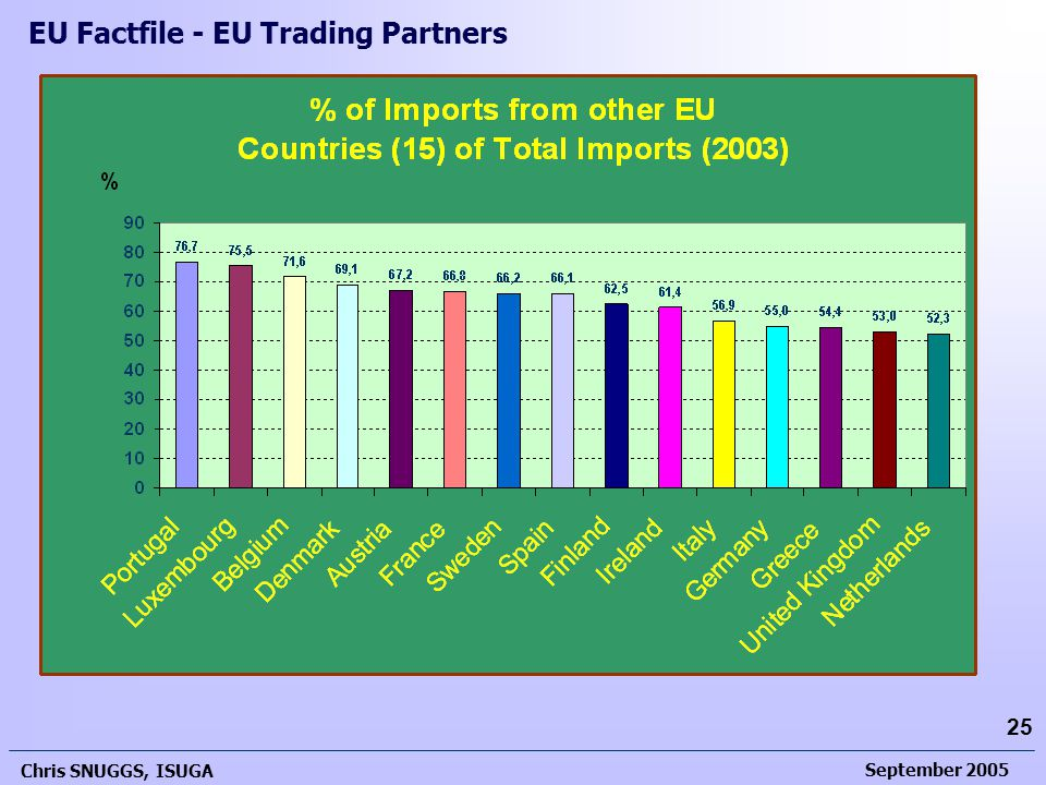 September 2005 Chris SNUGGS, ISUGA 25 EU Factfile - EU Trading Partners