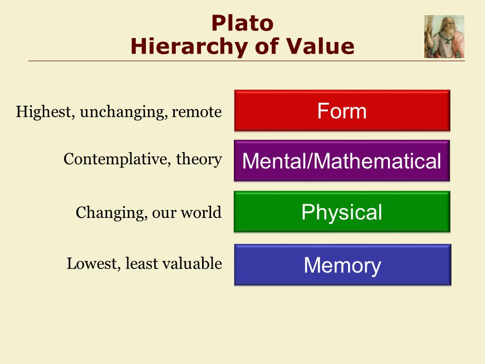 Plato Hierarchy of Value Memory Physical Mental/Mathematical Form Lowest, least valuable Changing, our world Contemplative, theory Highest, unchanging, remote