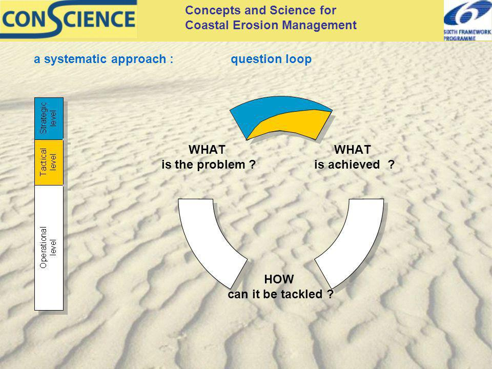 Concepts and Science for Coastal Erosion Management WHAT is achieved .