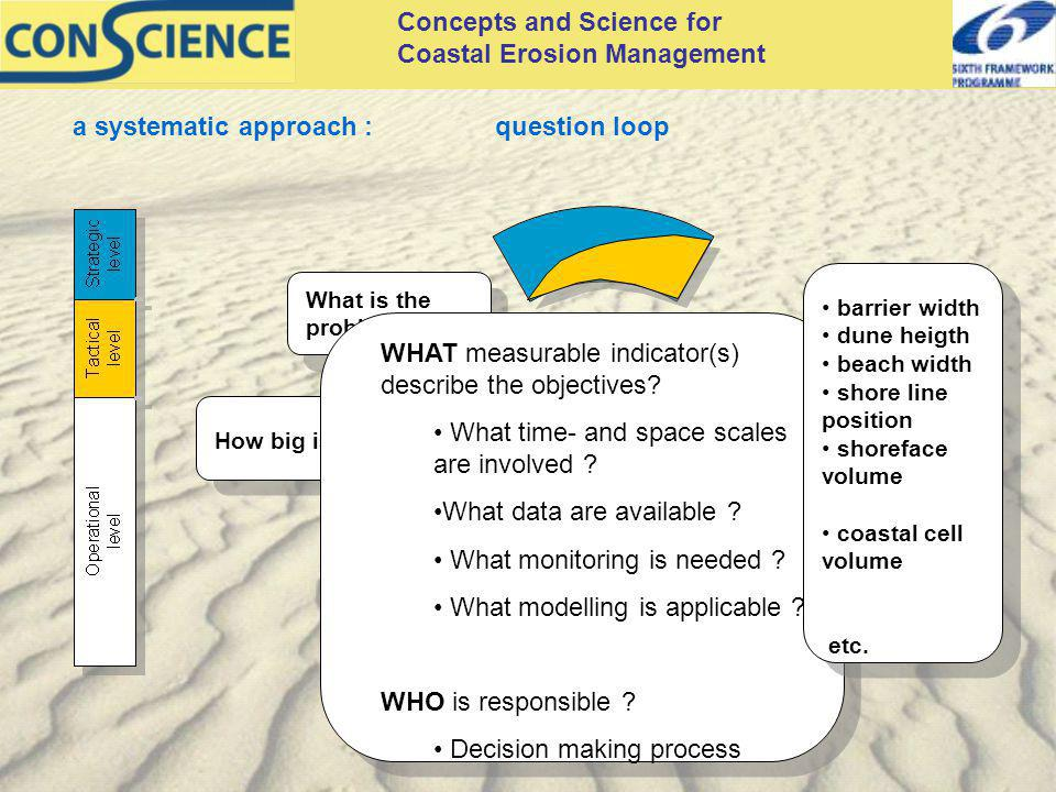 Concepts and Science for Coastal Erosion Management a systematic approach :question loop How big is it .