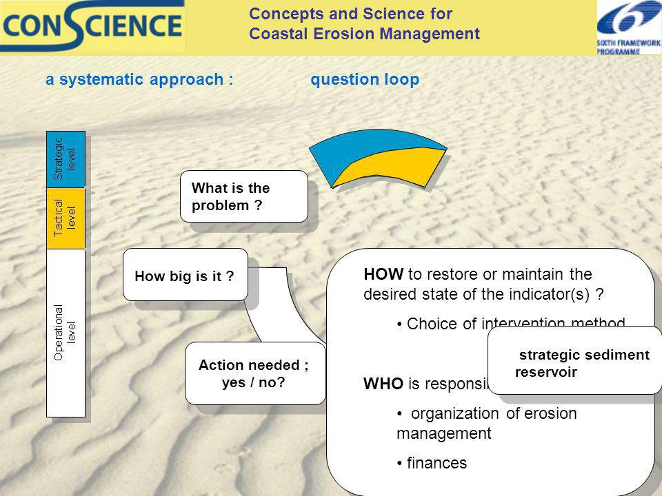 Concepts and Science for Coastal Erosion Management a systematic approach :question loop How big is it ? What is the problem ? Action needed ; yes / n