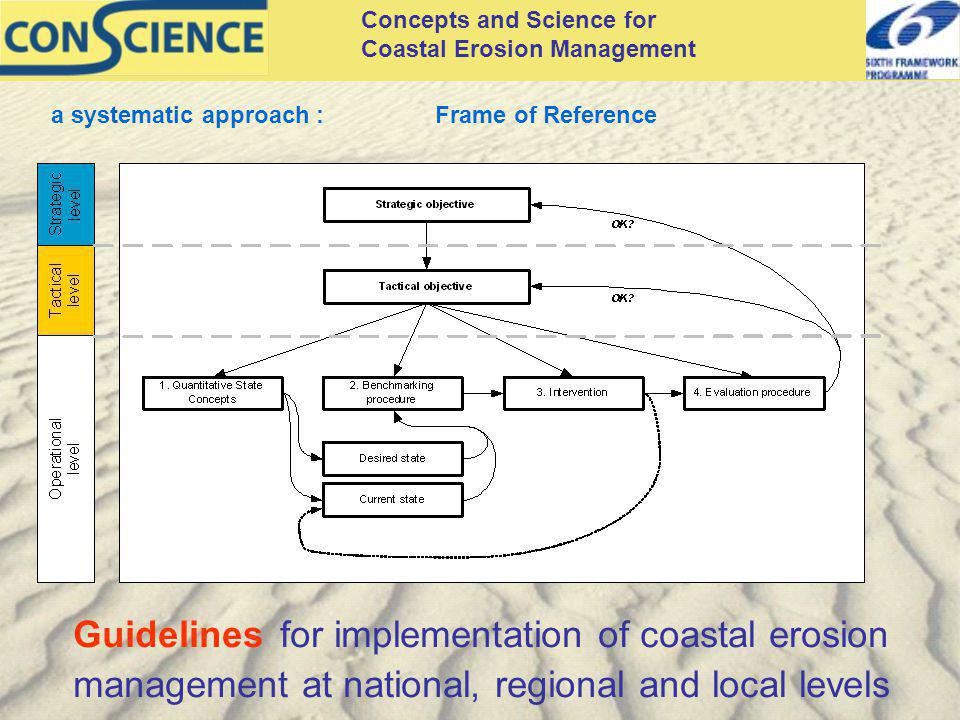 Concepts and Science for Coastal Erosion Management Guidelines for implementation of coastal erosion management at national, regional and local levels a systematic approach : Frame of Reference