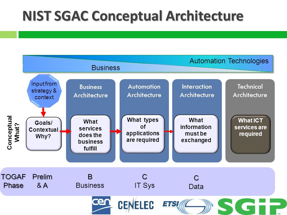 NIST SGAC Conceptual Architecture Technical Architecture Interaction Architecture Automation Architecture Business Architecture Business Input from st