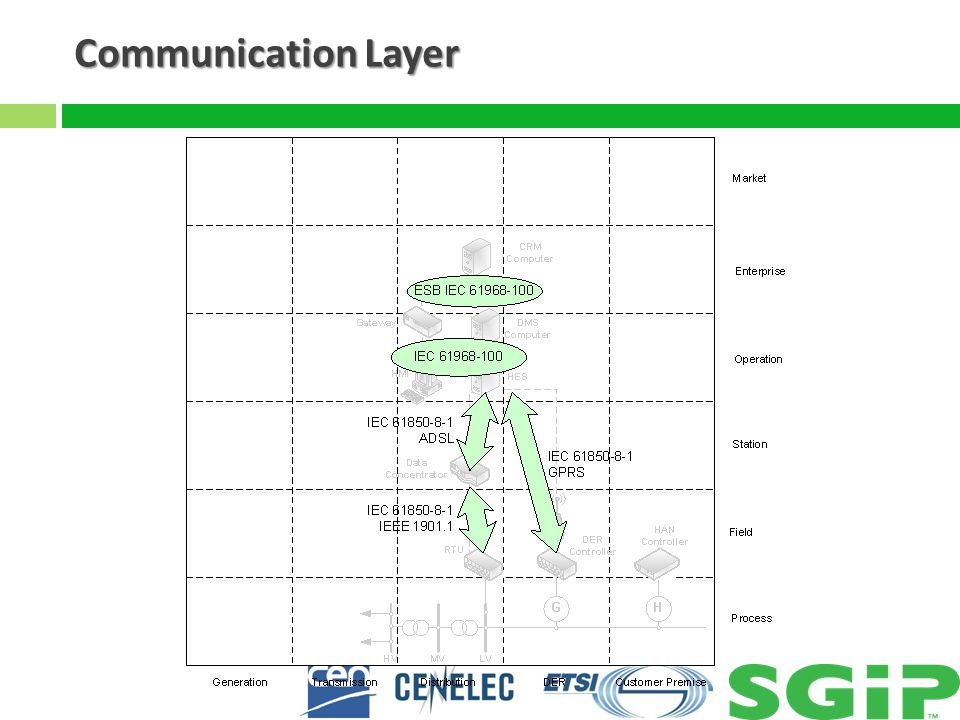 Communication Layer