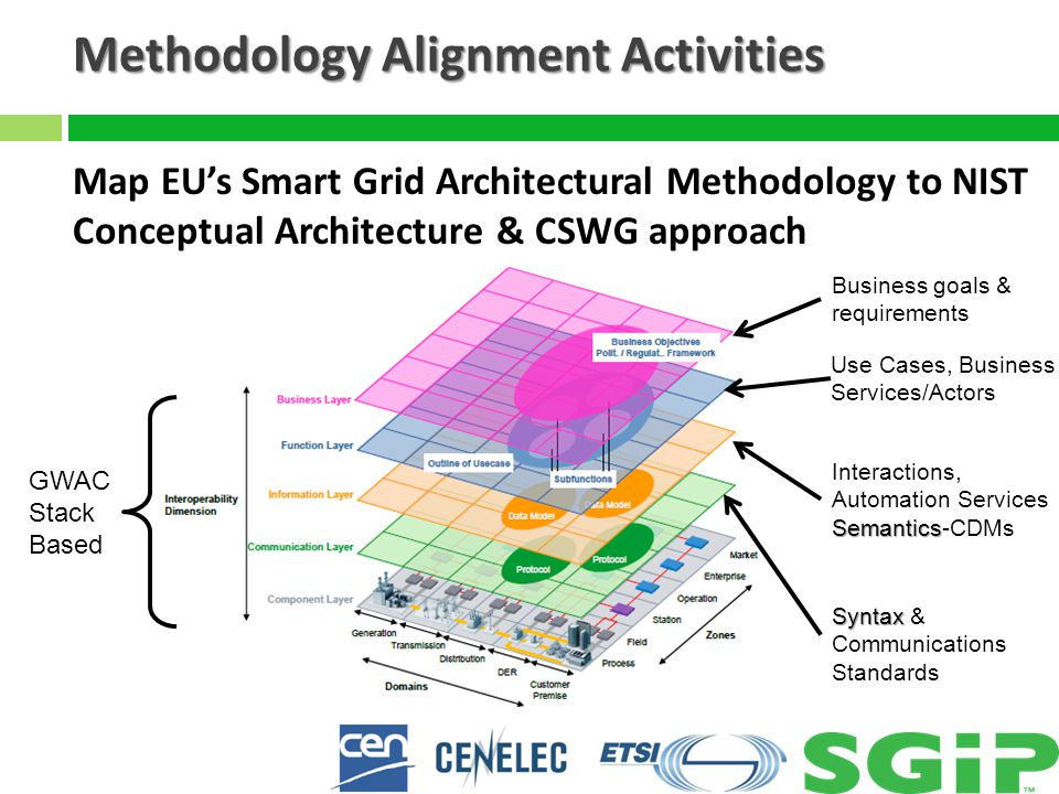 Ongoing Work Aligning Processes 9 What services, standards semantics and interoperability requirements are needed support Smart Grid.