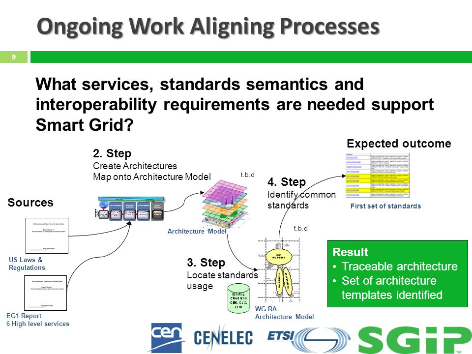 Ongoing Work Aligning Processes 9 What services, standards semantics and interoperability requirements are needed support Smart Grid? Result Traceable