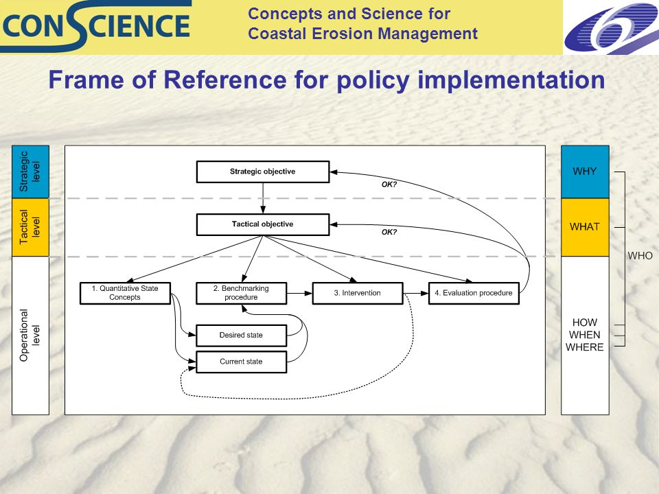 Concepts and Science for Coastal Erosion Management Frame of Reference for policy implementation