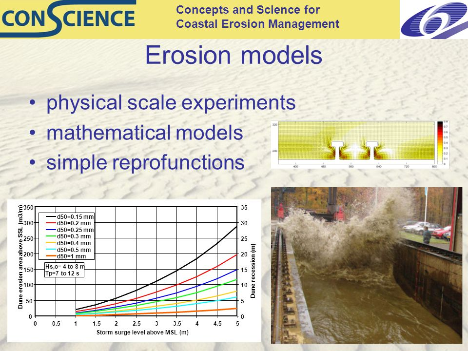 Concepts and Science for Coastal Erosion Management Erosion models physical scale experiments mathematical models simple reprofunctions