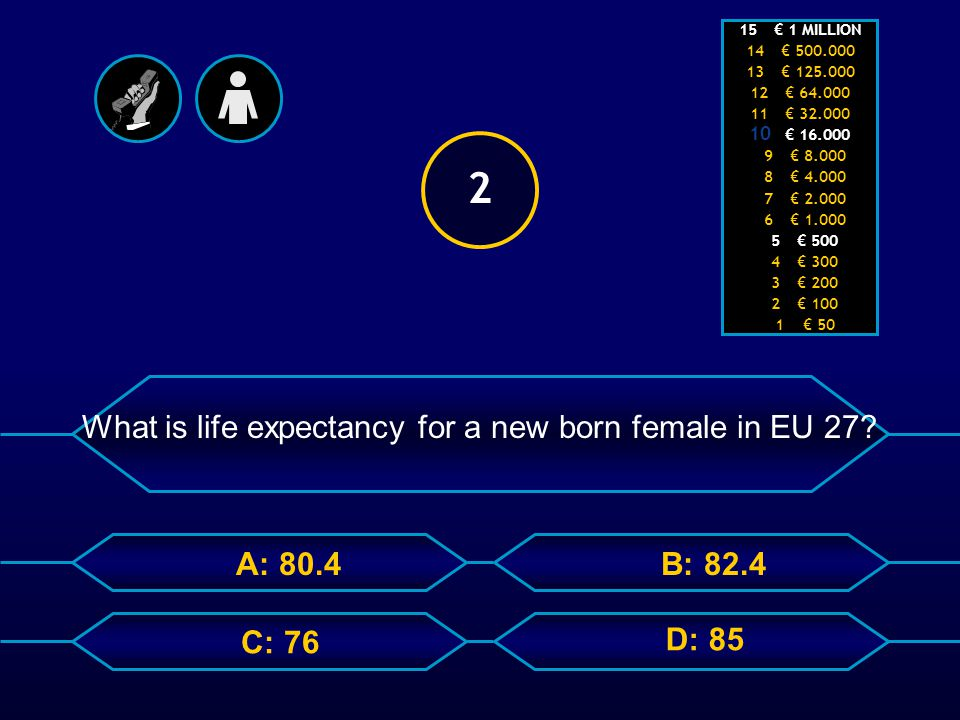 A: 80.4 C: 76 B: 82.4 What is life expectancy for a new born female in EU 27.
