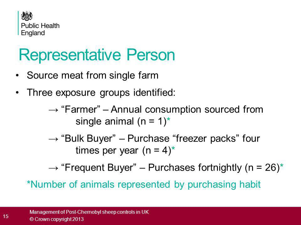 Representative Person Source meat from single farm Three exposure groups identified: → Farmer – Annual consumption sourced from single animal (n = 1)* → Bulk Buyer – Purchase freezer packs four times per year (n = 4)* → Frequent Buyer – Purchases fortnightly (n = 26)* *Number of animals represented by purchasing habit 15 Management of Post-Chernobyl sheep controls in UK © Crown copyright 2013