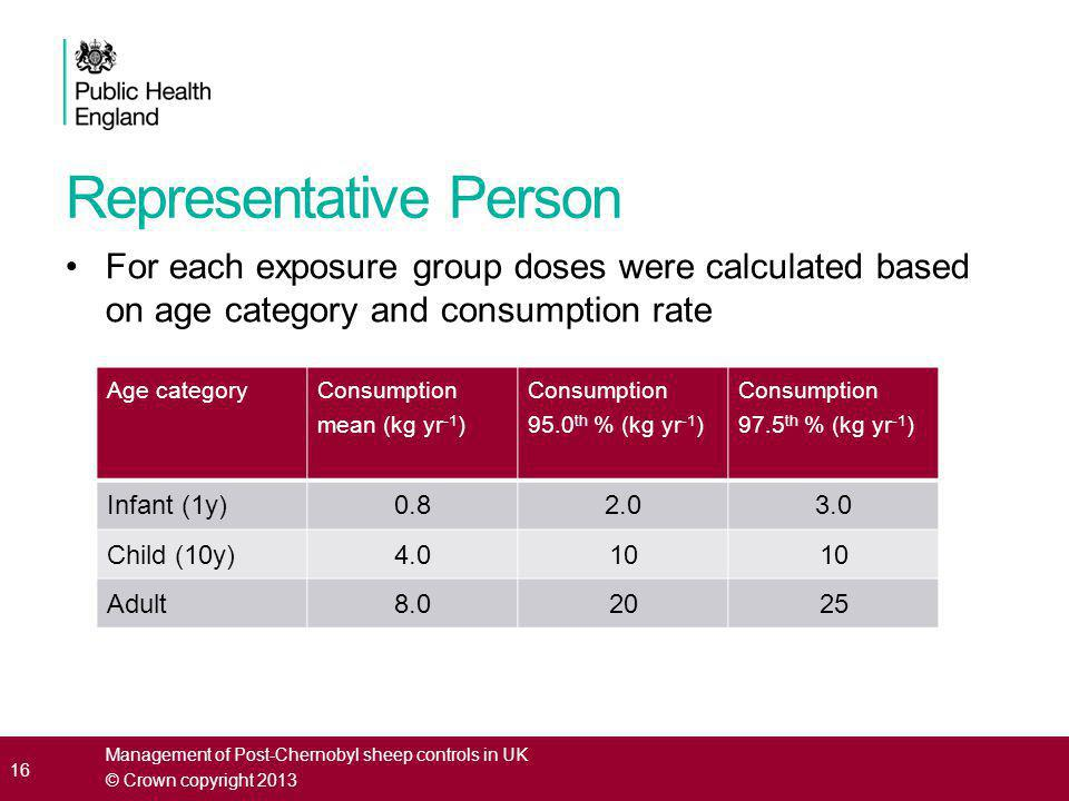 Representative Person For each exposure group doses were calculated based on age category and consumption rate 16 Age category Consumption mean (kg yr -1 ) Consumption 95.0 th % (kg yr -1 ) Consumption 97.5 th % (kg yr -1 ) Infant (1y)0.82.03.0 Child (10y)4.010 Adult8.02025 Management of Post-Chernobyl sheep controls in UK © Crown copyright 2013