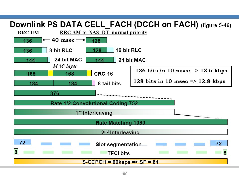 100 Downlink PS DATA CELL_FACH (DCCH on FACH) (figure 5-46) 376 1 st Interleaving CRC 16 184 Rate 1/2 Convolutional Coding 752 Rate Matching 1080 2 nd