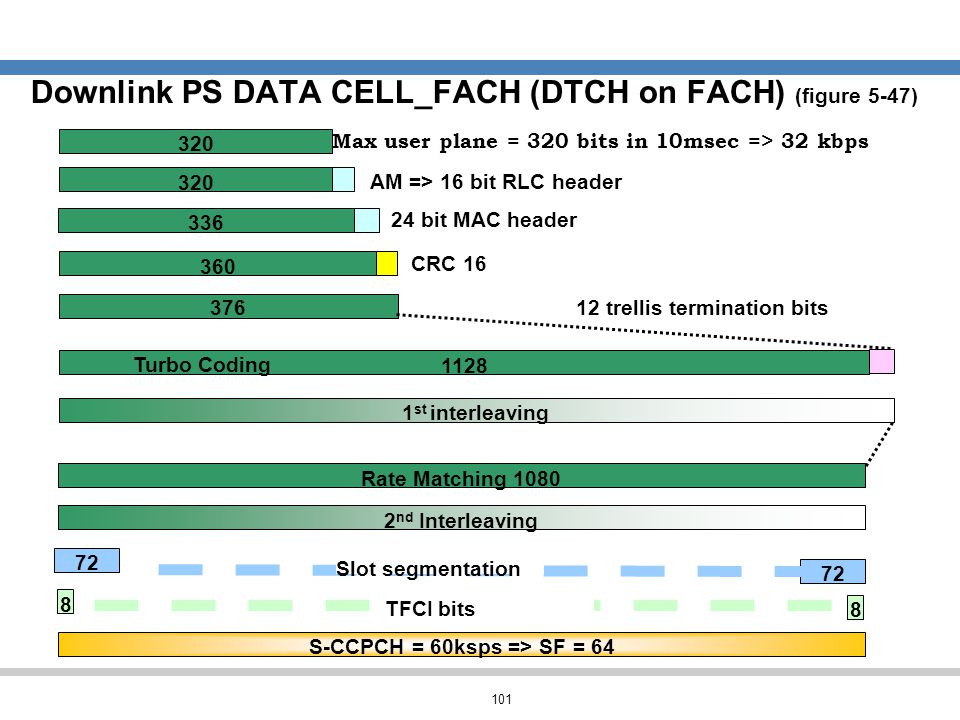101 Downlink PS DATA CELL_FACH (DTCH on FACH) (figure 5-47) Rate Matching 1080 2 nd Interleaving S-CCPCH = 60ksps => SF = 64 8 72 8 Slot segmentation