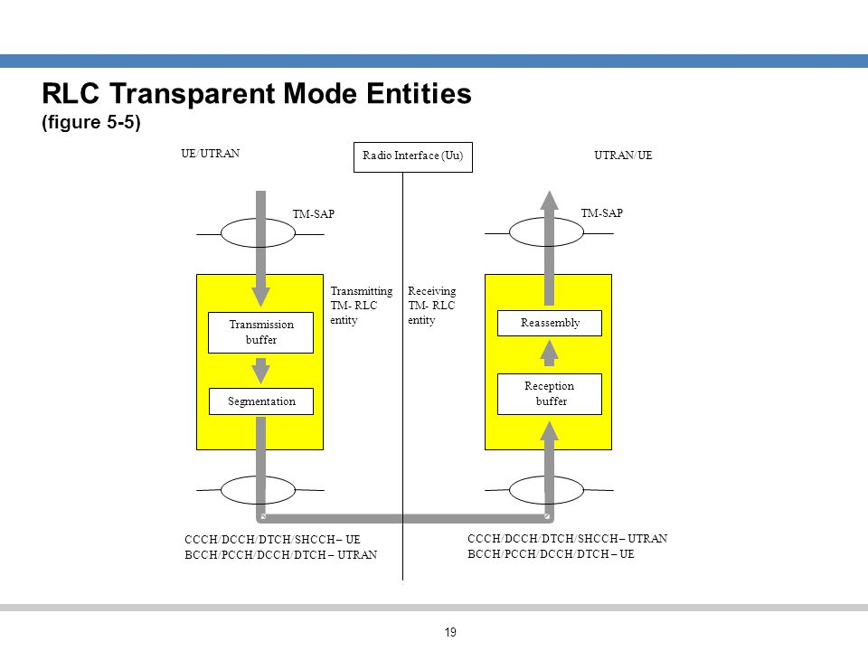 19 RLC Transparent Mode Entities (figure 5-5) Transmitting TM- RLC entity Transmission buffer Segmentation TM-SAP CCCH/DCCH/DTCH/SHCCH– UE BCCH/PCCH/D