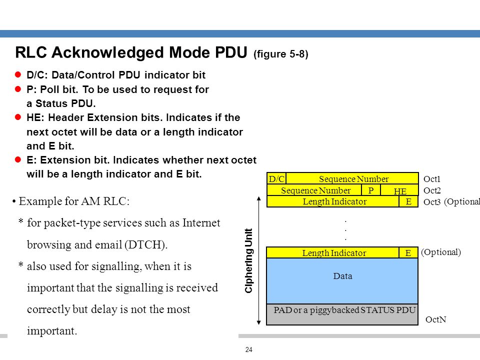 24 RLC Acknowledged Mode PDU (figure 5-8) Sequence Number D/C ELength Indicator Data PAD or a piggybacked STATUS PDU Oct1 2 OctN P HE ELength Indicato