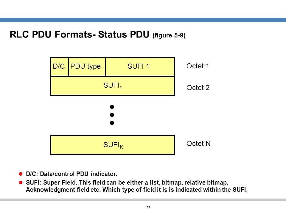 28 RLC PDU Formats- Status PDU (figure 5-9) D/C: Data/control PDU indicator. SUFI: Super Field. This field can be either a list, bitmap, relative bitm